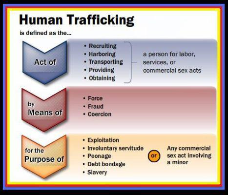 human_trafficking_definition